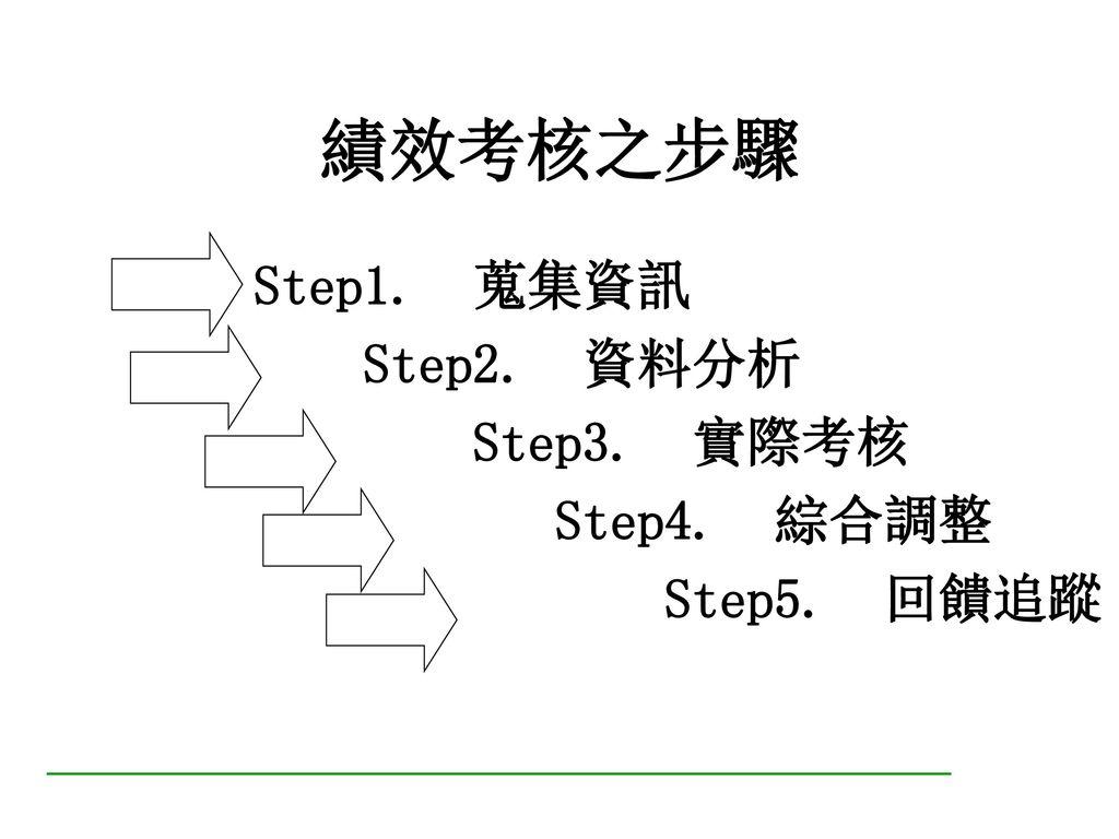 步驟五:績效面談 1.績效面談流程 2.績效面談檢核表 3.績效面談前之準備 4.有效進行績效面談之提示 5.績效面談應避免事項