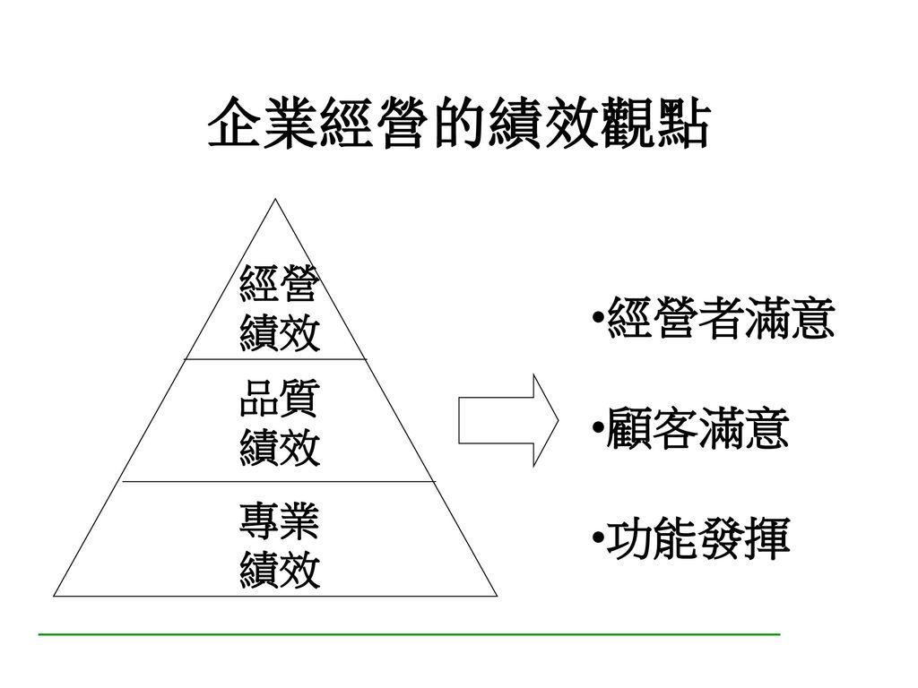 績效管理與目標管理之關係 績效管理有許多工具 目標管理是績效管理中的一種有效工具 目標管理(MBO) 方針管理(TQM)