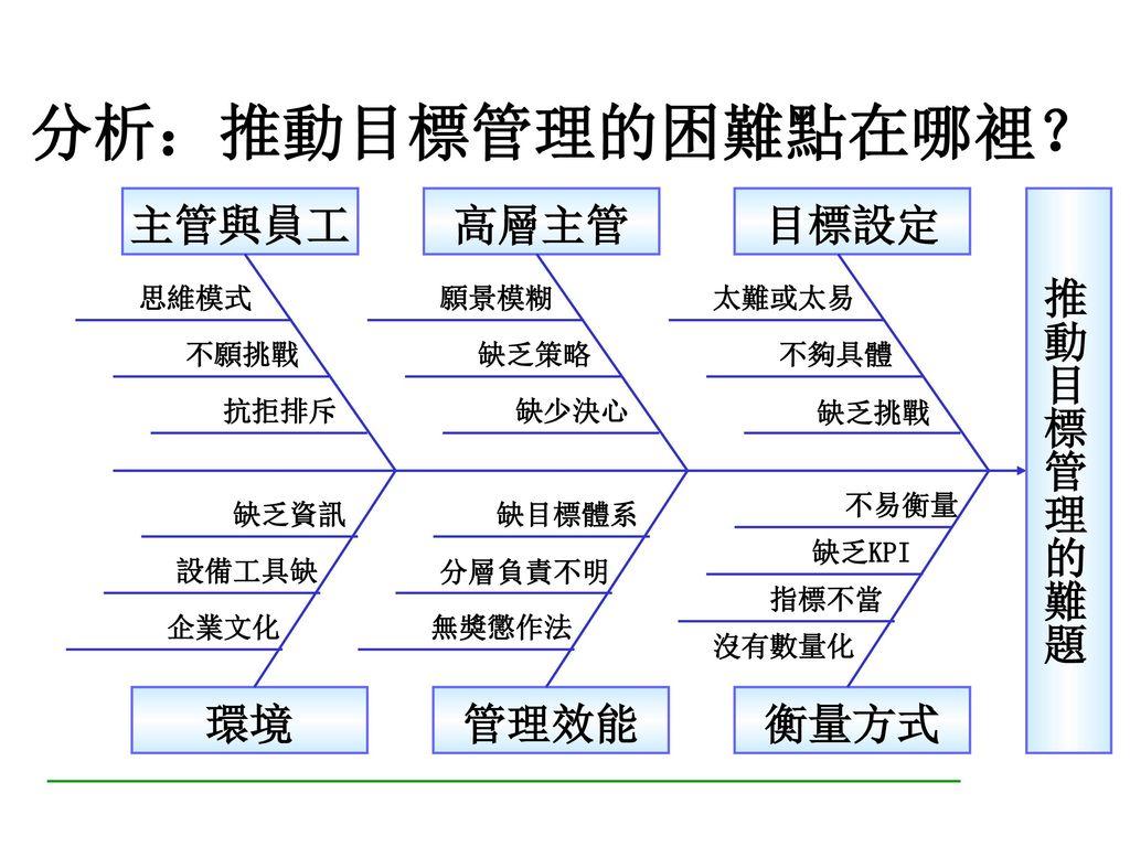 目標管理體系展開的六步驟 公司願景與策略 Step1. 設定目標 Step2. 訂定衡量基準 Step3. 計劃行動方案