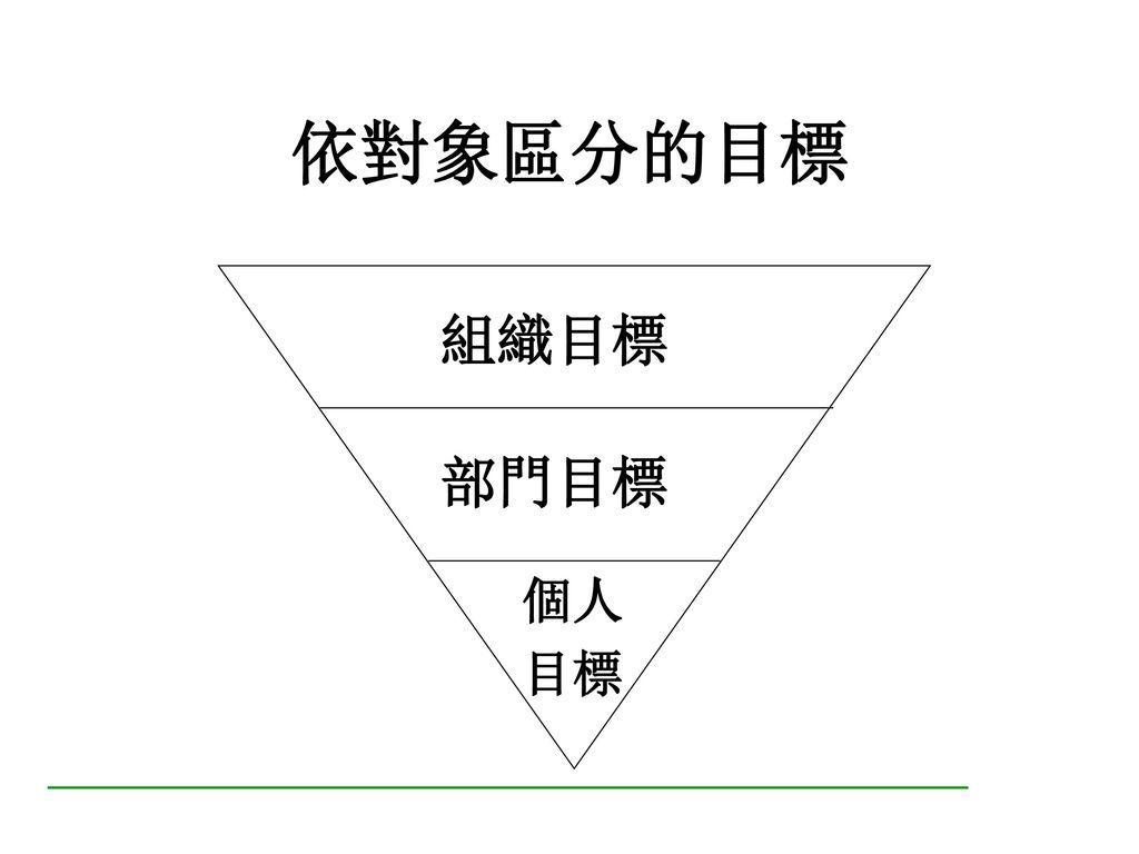 依功能區分的目標 生產目標 銷售目標 人事目標 財務目標 研究開發目標