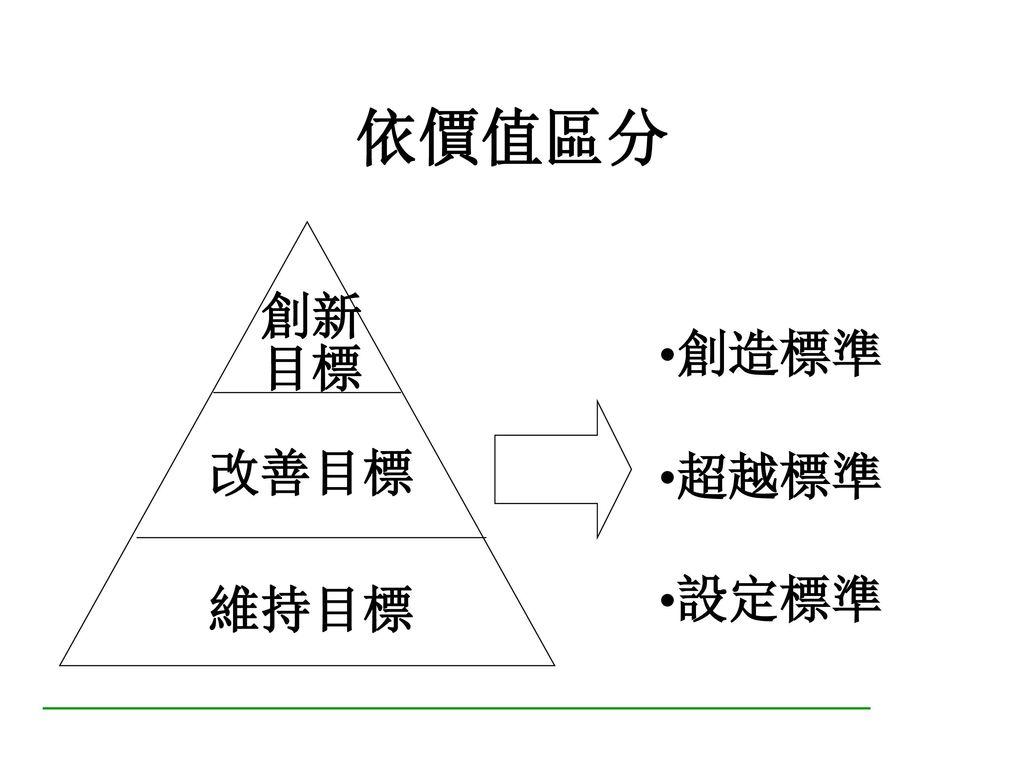 依性質區分 工作目標 能力目標 *Q、D、C、S *K、S、A