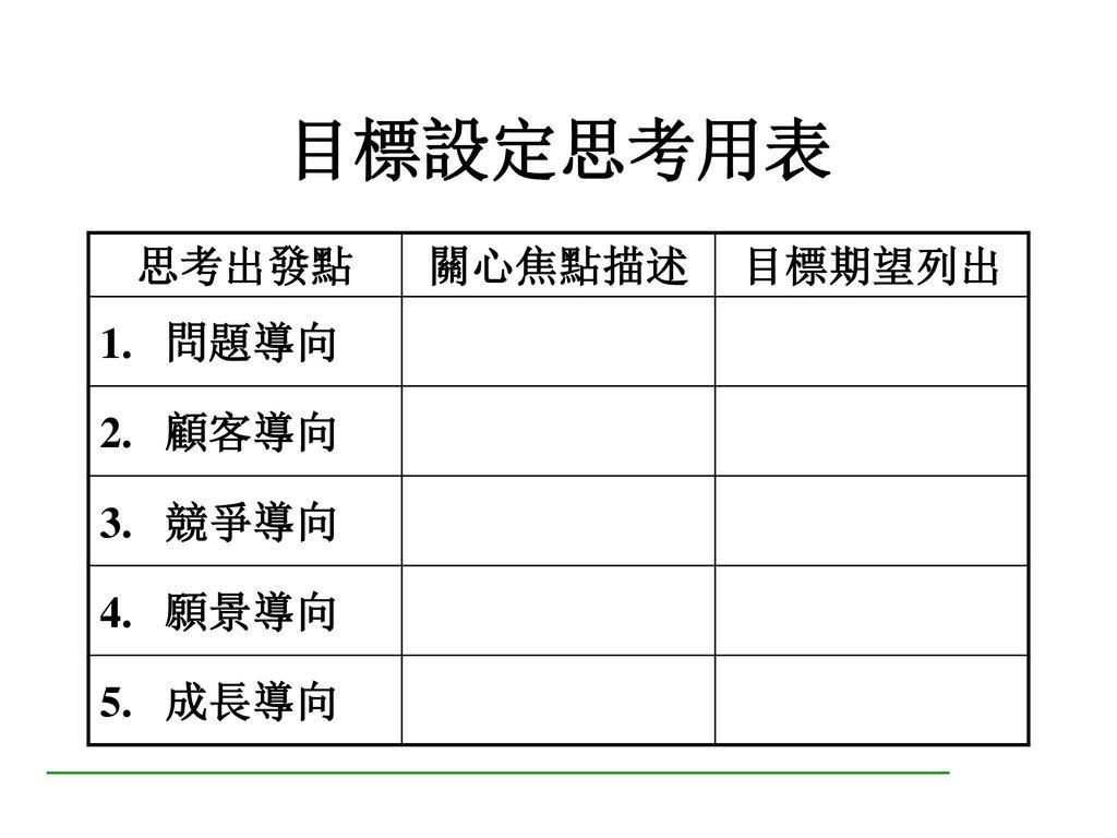 設定目標的途徑 由上而下(Top Down) 由下而上(Bottom Up) 上下雙向共同研討