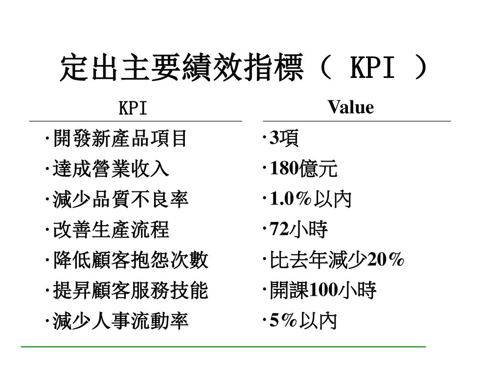 目標制定表(例) 主要績效指標 (KPI) 目標數值 重要度 時間期限 負責人 1.提昇交期準確度 >95% 40% 全年 王