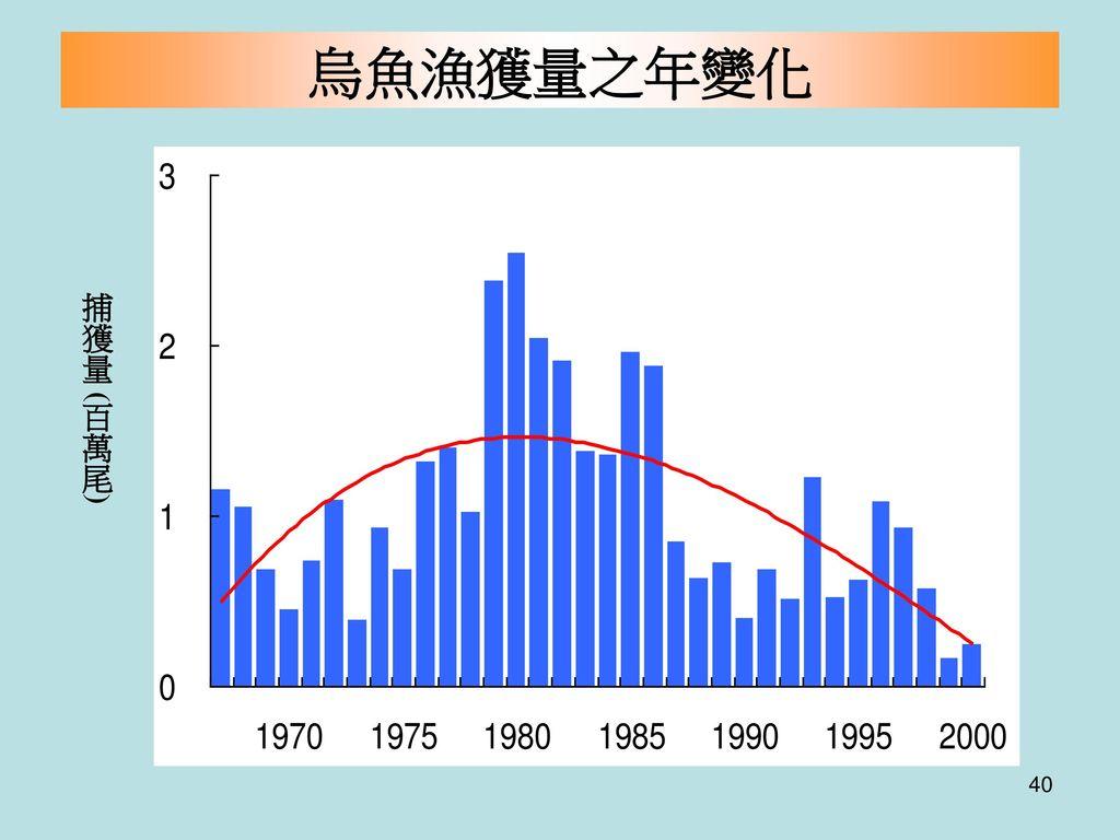 烏魚漁獲量之年變化 捕獲量 (百萬尾)