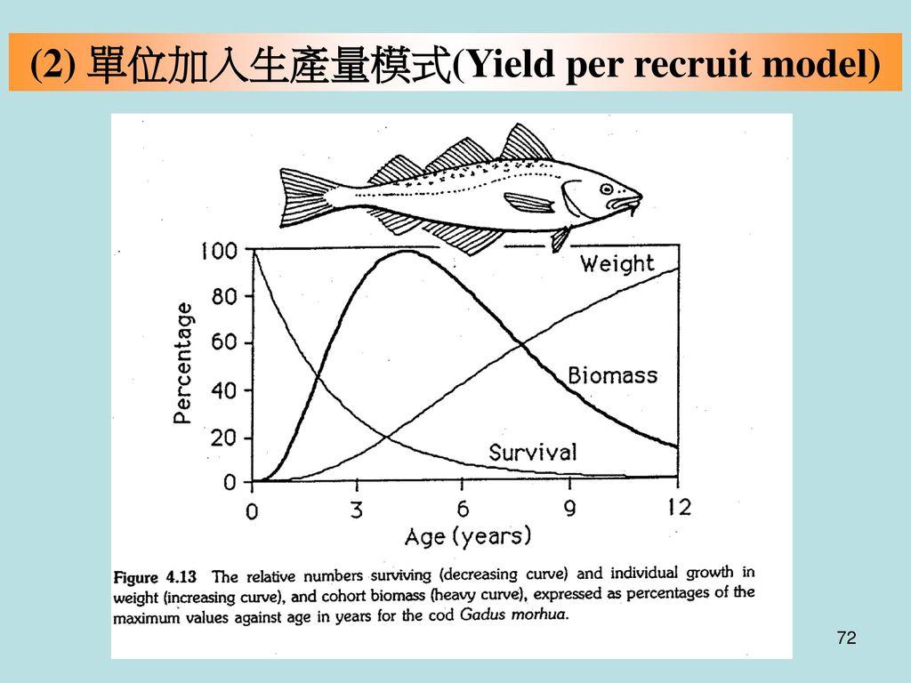 (2) 單位加入生產量模式(Yield per recruit model)