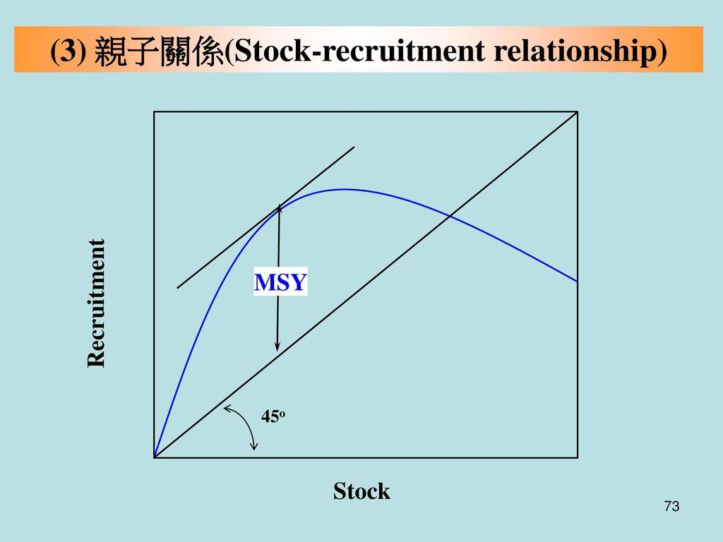 (3) 親子關係(Stock-recruitment relationship)
