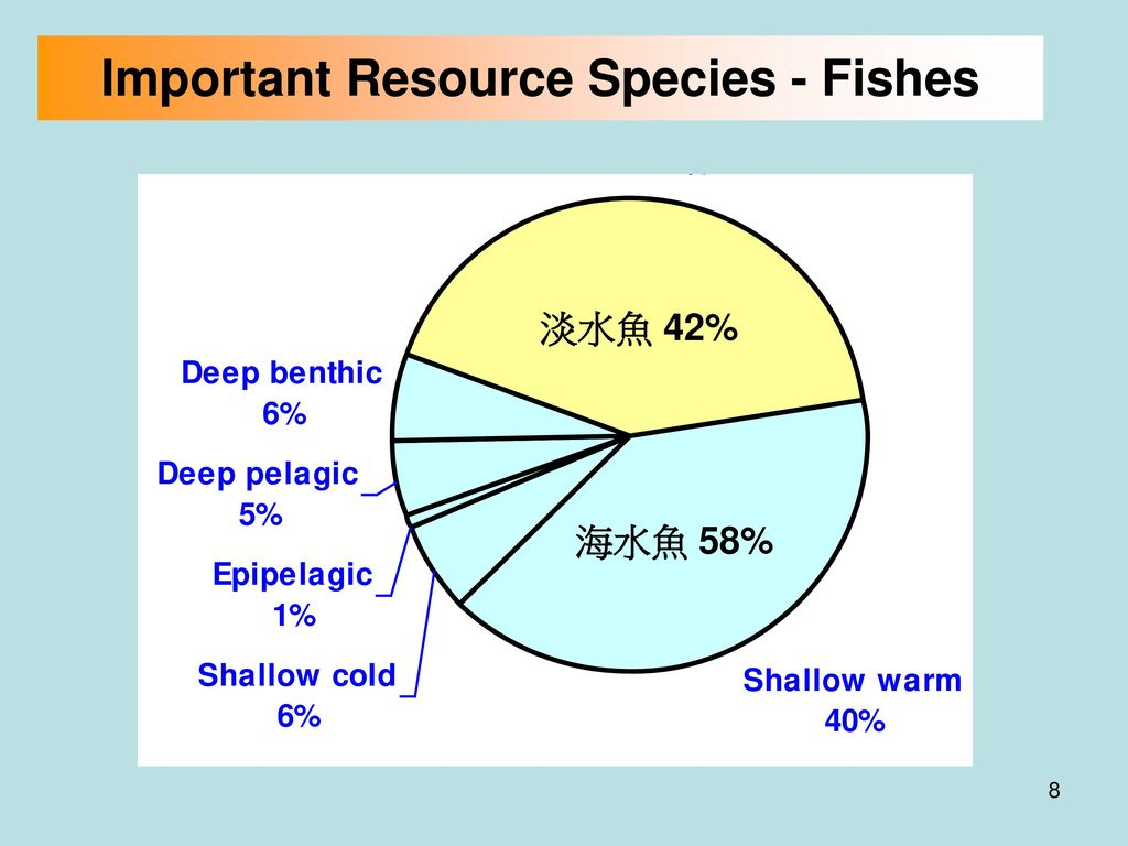 Important Resource Species - Fishes