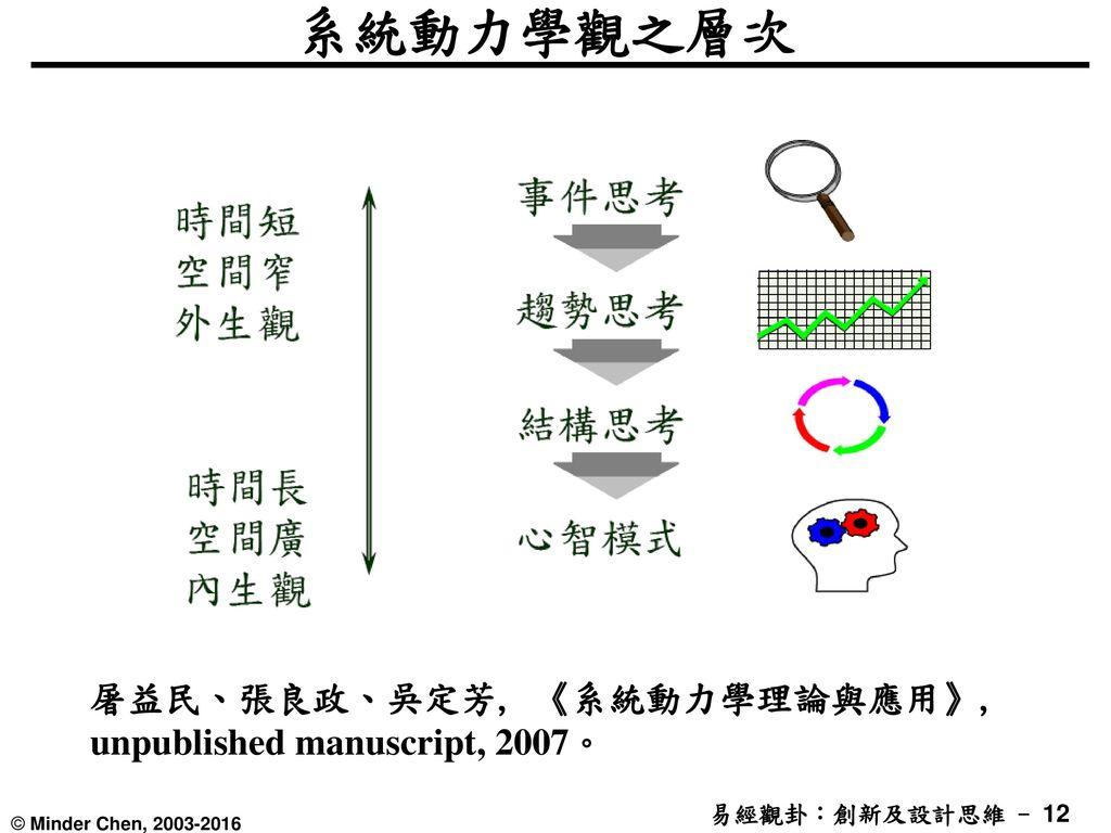 系統動力學觀之層次 屠益民、張良政、吳定芳, 《系統動力學理論與應用》, unpublished manuscript, 2007。