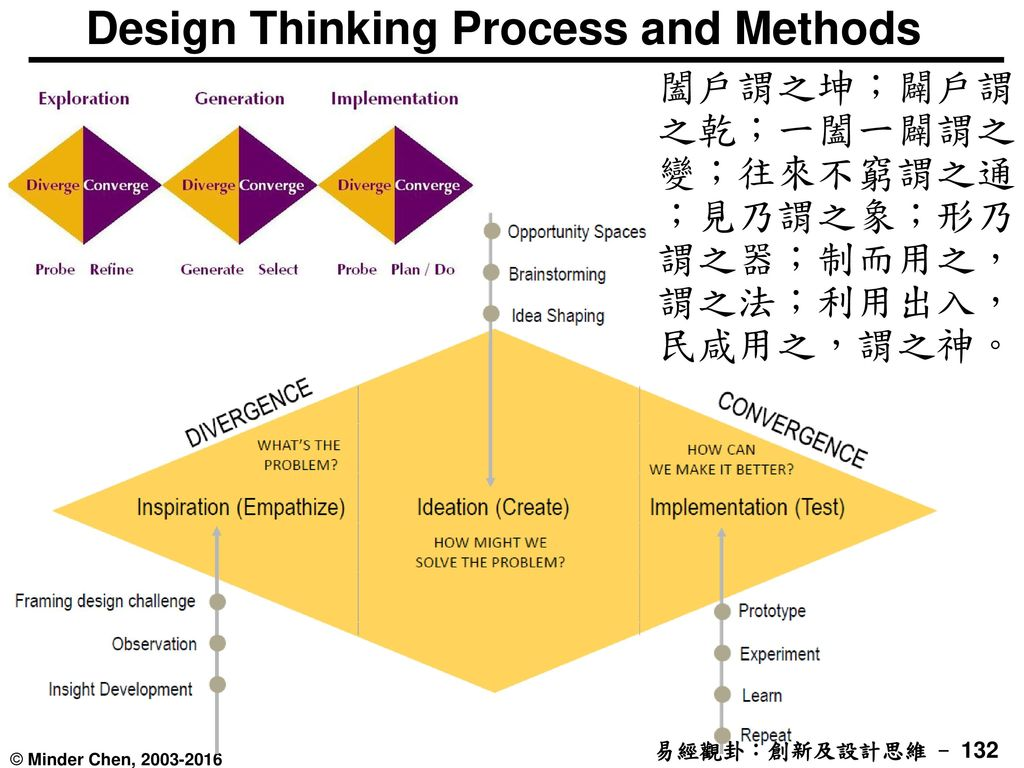 Design Thinking Process and Methods