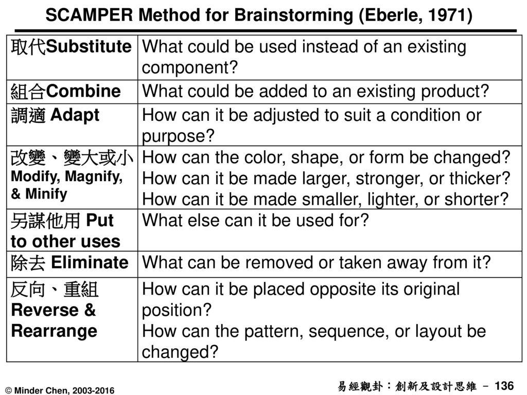 SCAMPER Method for Brainstorming (Eberle, 1971)