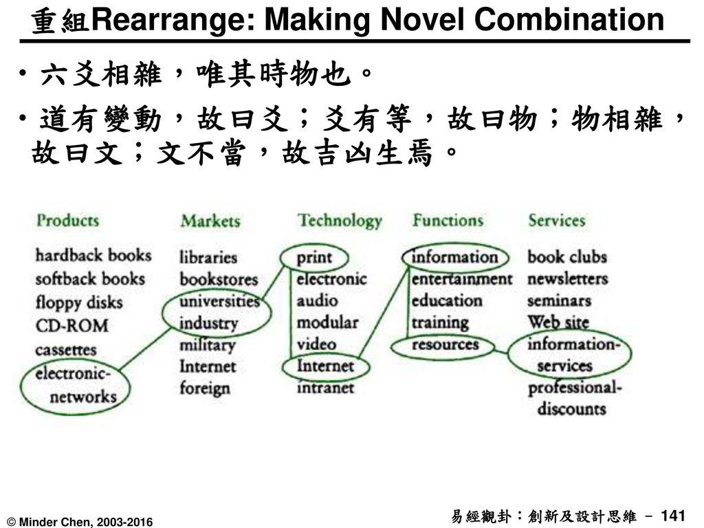 重組Rearrange: Making Novel Combination