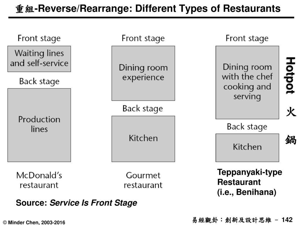重組-Reverse/Rearrange: Different Types of Restaurants