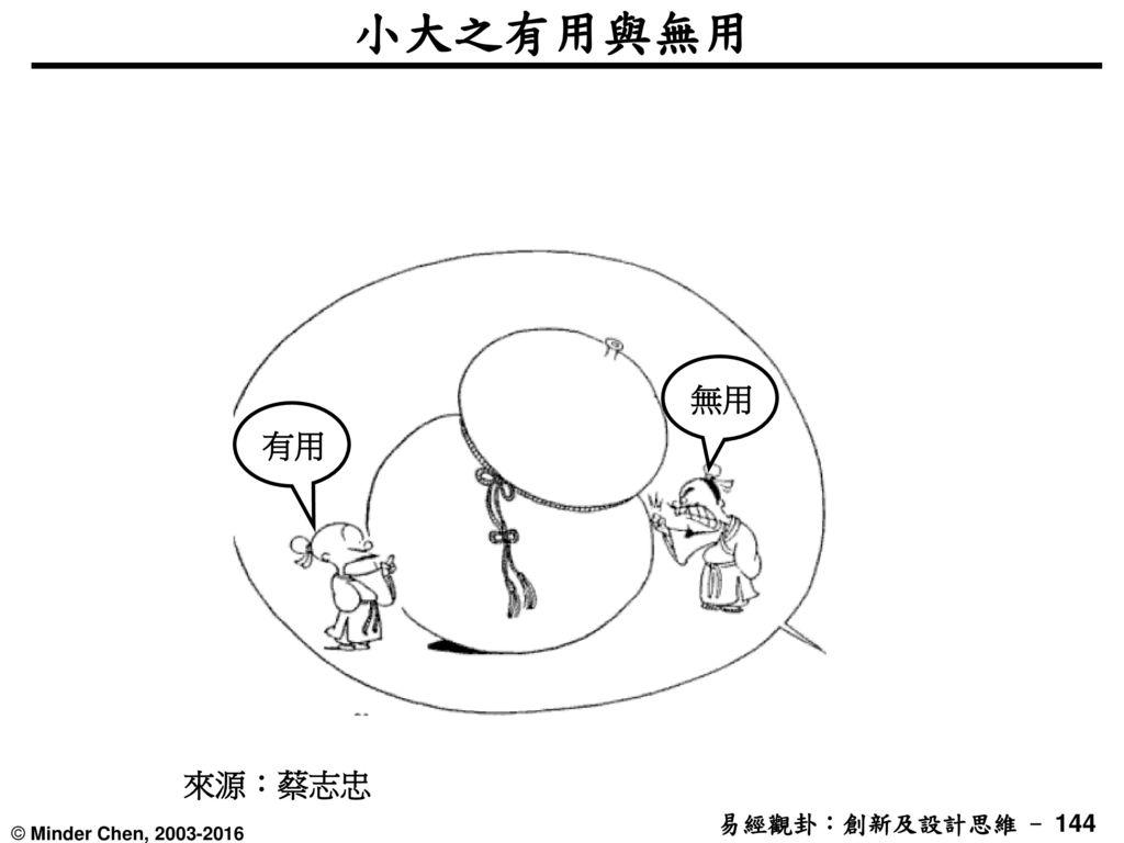 小大之有用與無用 無用 有用 來源:蔡志忠