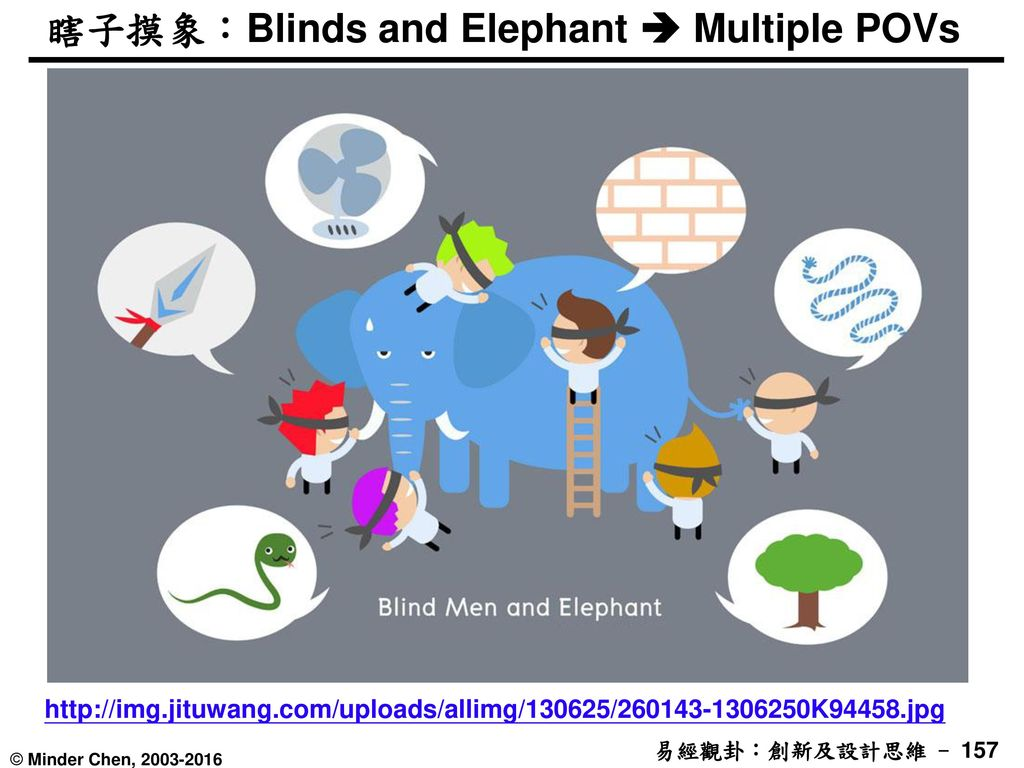 瞎子摸象:Blinds and Elephant  Multiple POVs