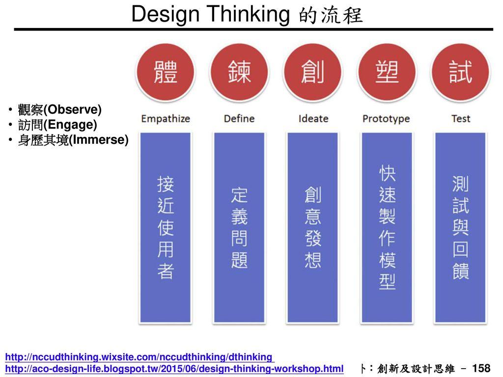 Design Thinking 的流程 觀察(Observe) 訪問(Engage) 身歷其境(Immerse)