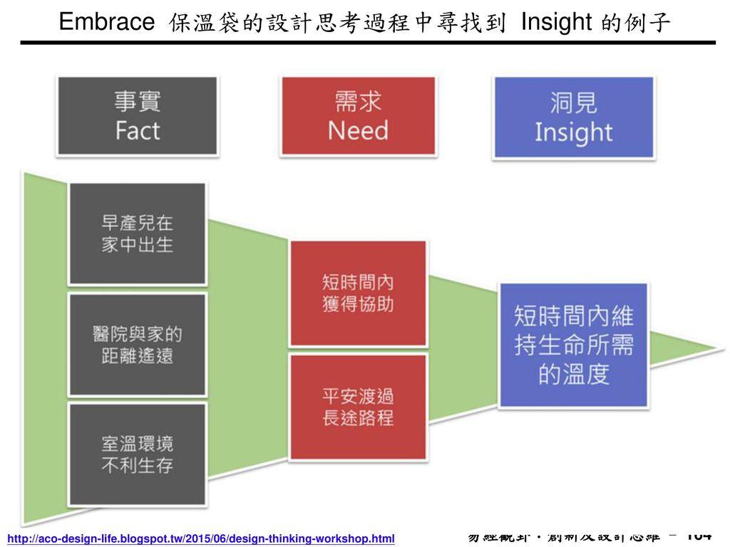 Embrace 保溫袋的設計思考過程中尋找到 Insight 的例子