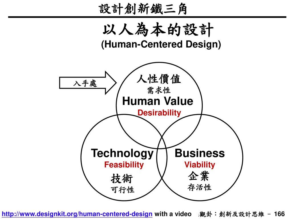 以人為本的設計 設計創新鐵三角 Human Value 人性價值 Technology Business 企業 技術