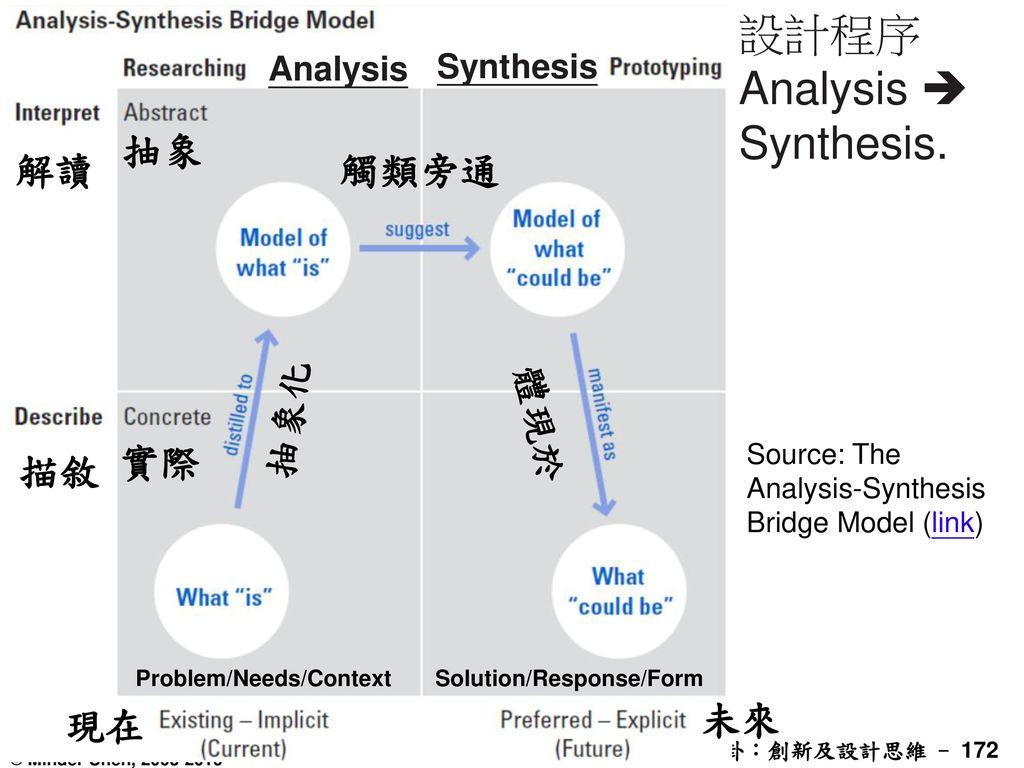 設計程序Analysis  Synthesis.