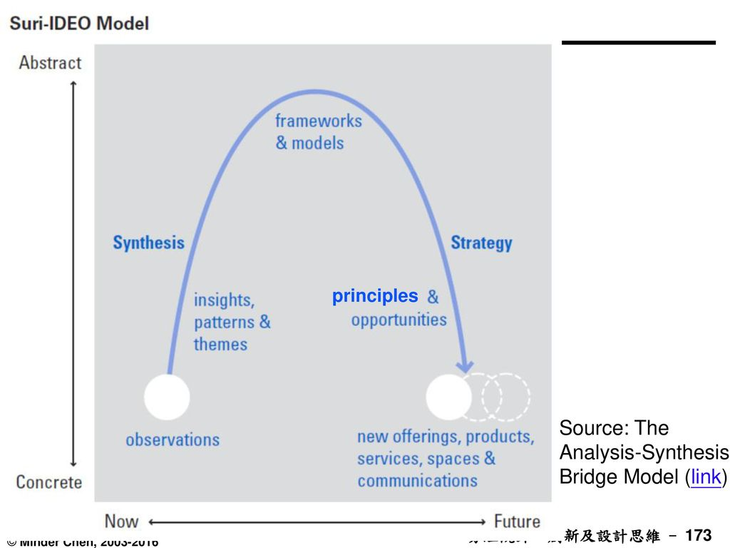 Source: The Analysis-Synthesis Bridge Model (link)