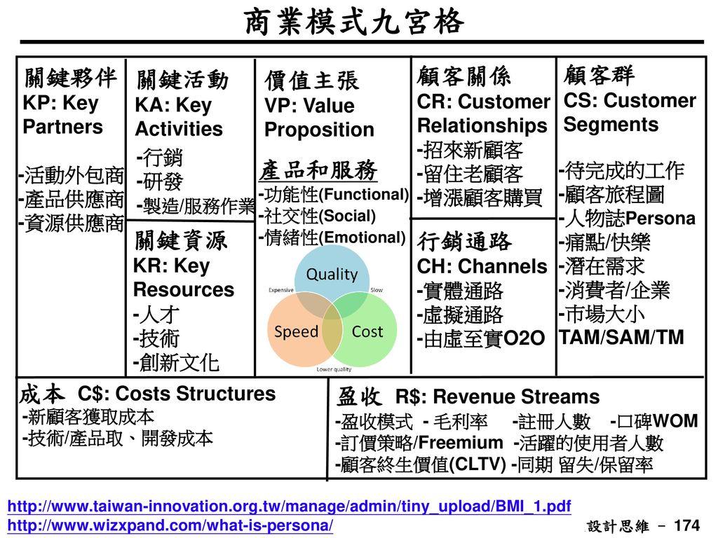 商業模式九宮格 顧客關係 顧客群 關鍵夥伴KP: Key Partners 關鍵活動KA: Key Activities