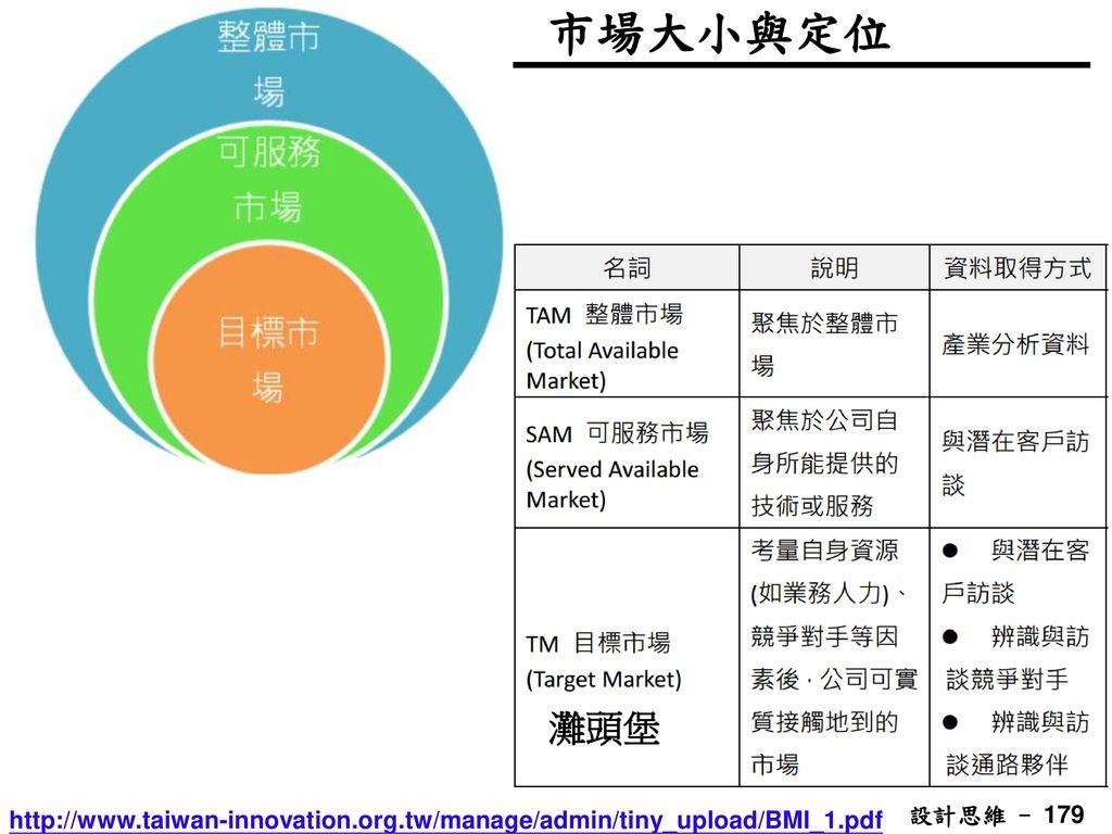 市場大小與定位 灘頭堡 http://www.taiwan-innovation.org.tw/manage/admin/tiny_upload/BMI_1.pdf