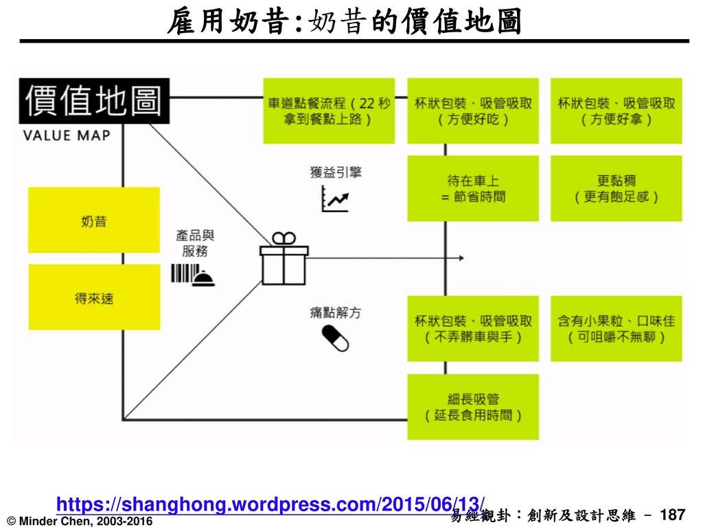 雇用奶昔:奶昔的價值地圖 https://shanghong.wordpress.com/2015/06/13/
