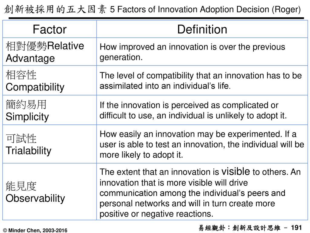 創新被採用的五大因素 5 Factors of Innovation Adoption Decision (Roger)
