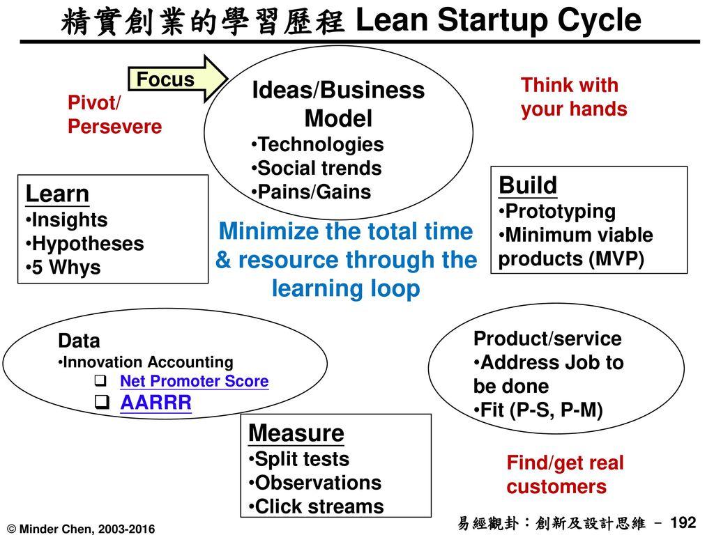精實創業的學習歷程 Lean Startup Cycle