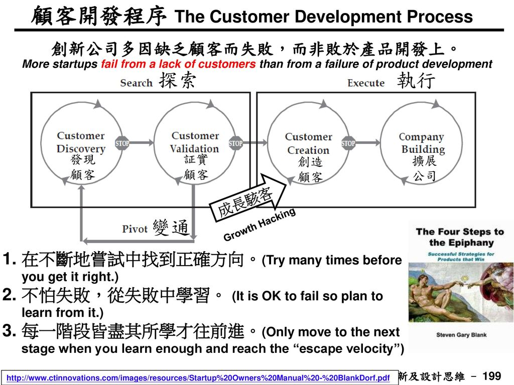 顧客開發程序 The Customer Development Process