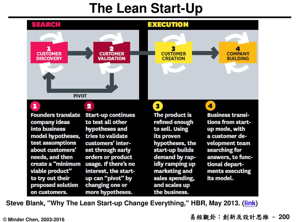 The Lean Start-Up Steve Blank, Why The Lean Start-up Change Everything, HBR, May 2013. (link)