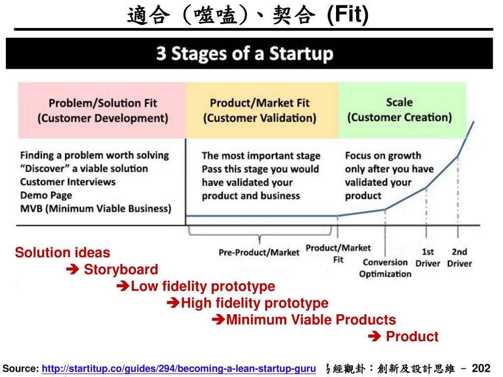適合 (噬嗑)、契合 (Fit) Solution ideas  Storyboard Low fidelity prototype