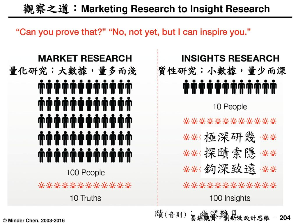 觀察之道:Marketing Research to Insight Research