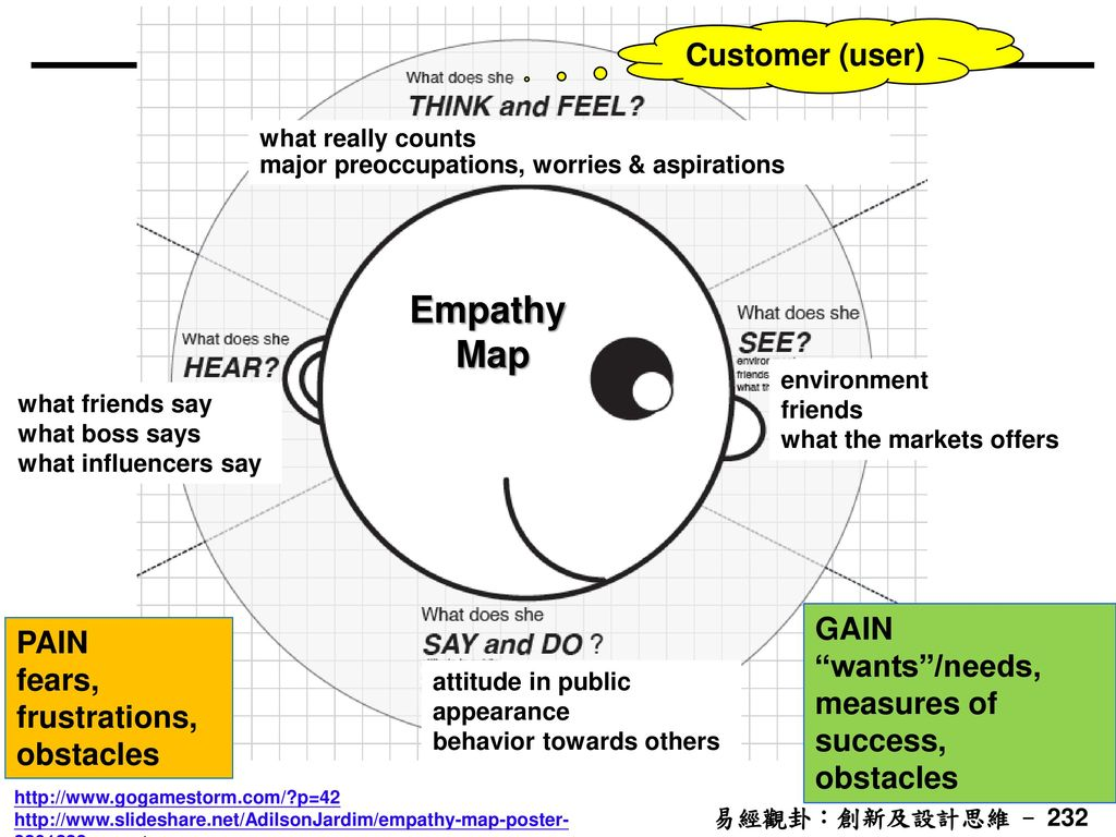 Empathy Map Customer (user) GAIN PAIN wants /needs,