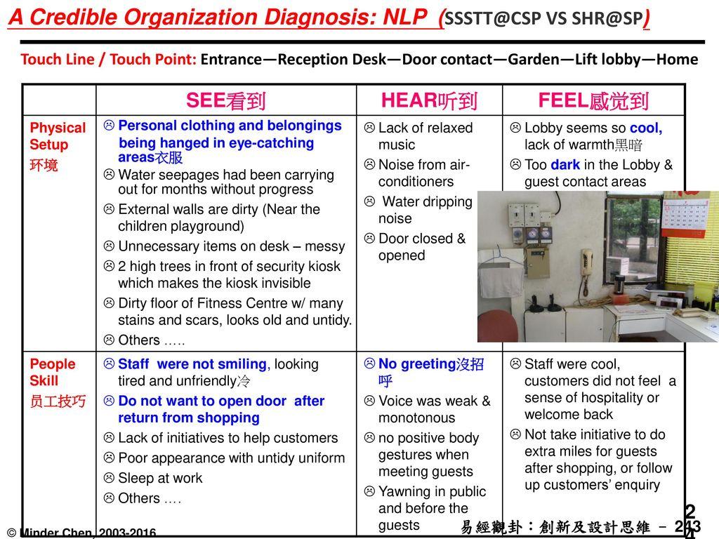 A Credible Organization Diagnosis: NLP (SSSTT@CSP VS SHR@SP)