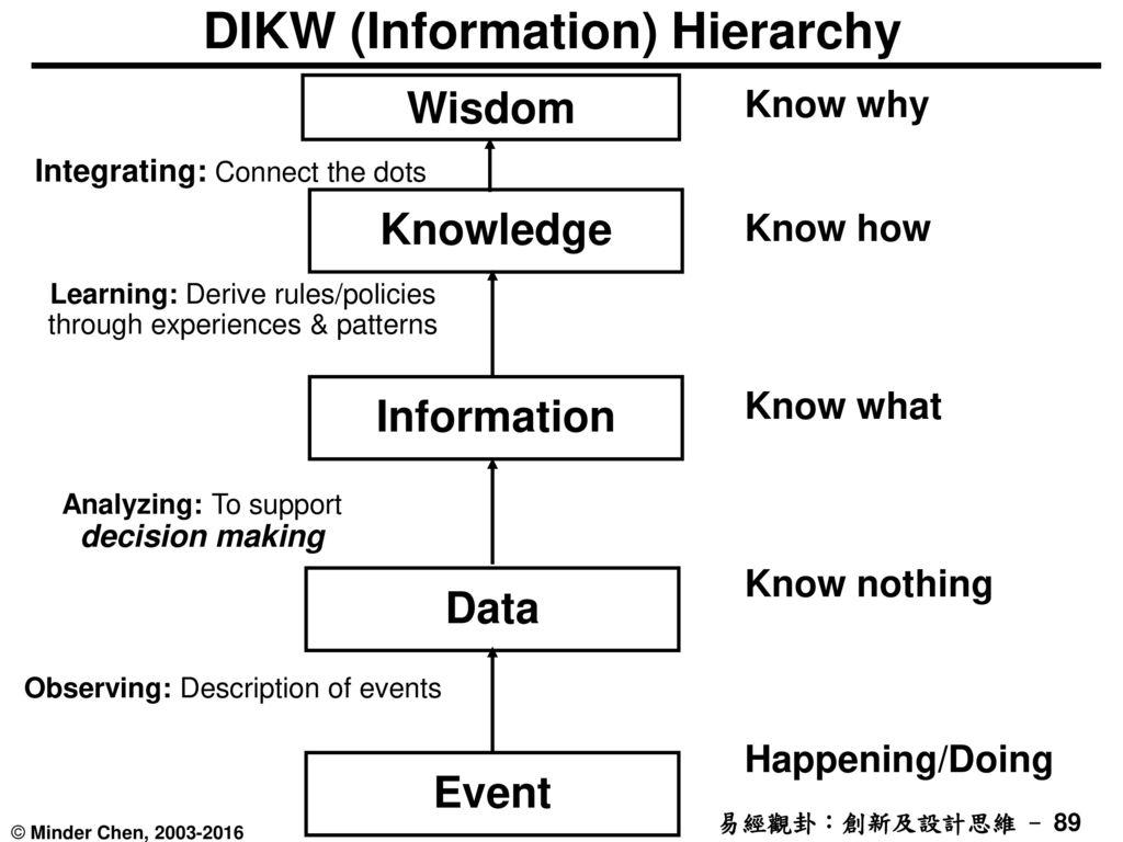 DIKW (Information) Hierarchy