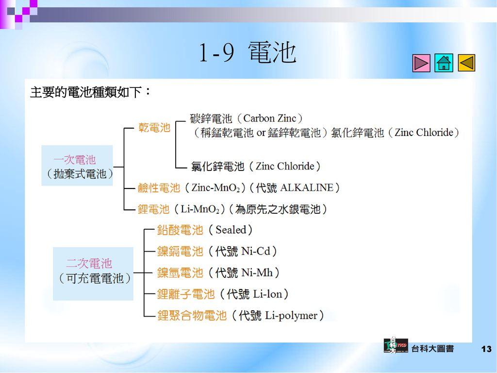 1-9 電池 主要的電池種類如下: