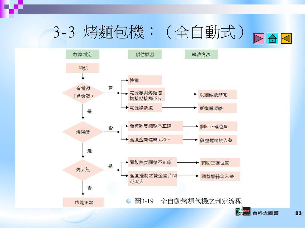 3-3 烤麵包機:(全自動式) 圖3-19 全自動烤麵包機之判定流程