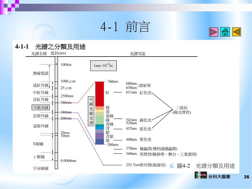 4-1 前言 4-1-1 光譜之分類及用途 圖4-2 光譜分類及用途