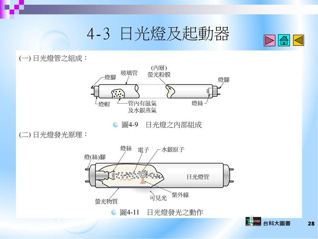 4-3 日光燈及起動器 (一) 日光燈管之組成: (二) 日光燈發光原理: 圖4-9 日光燈之內部組成 圖4-11 日光燈發光之動作