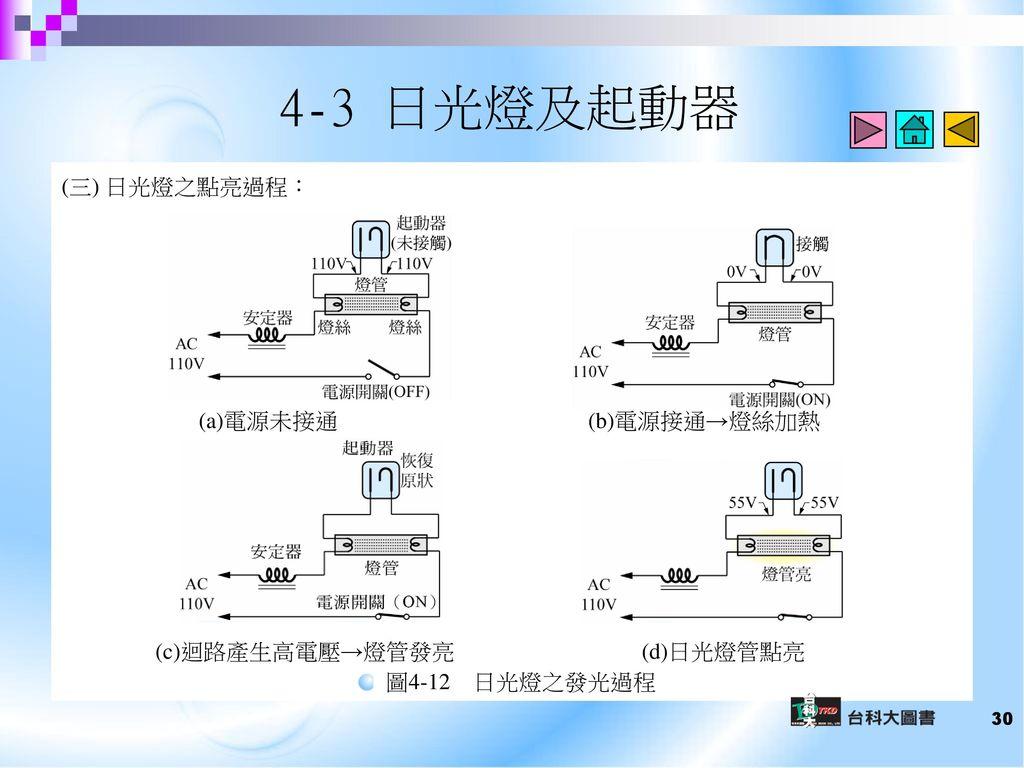 4-3 日光燈及起動器 (三) 日光燈之點亮過程: (a)電源未接通 (b)電源接通→燈絲加熱