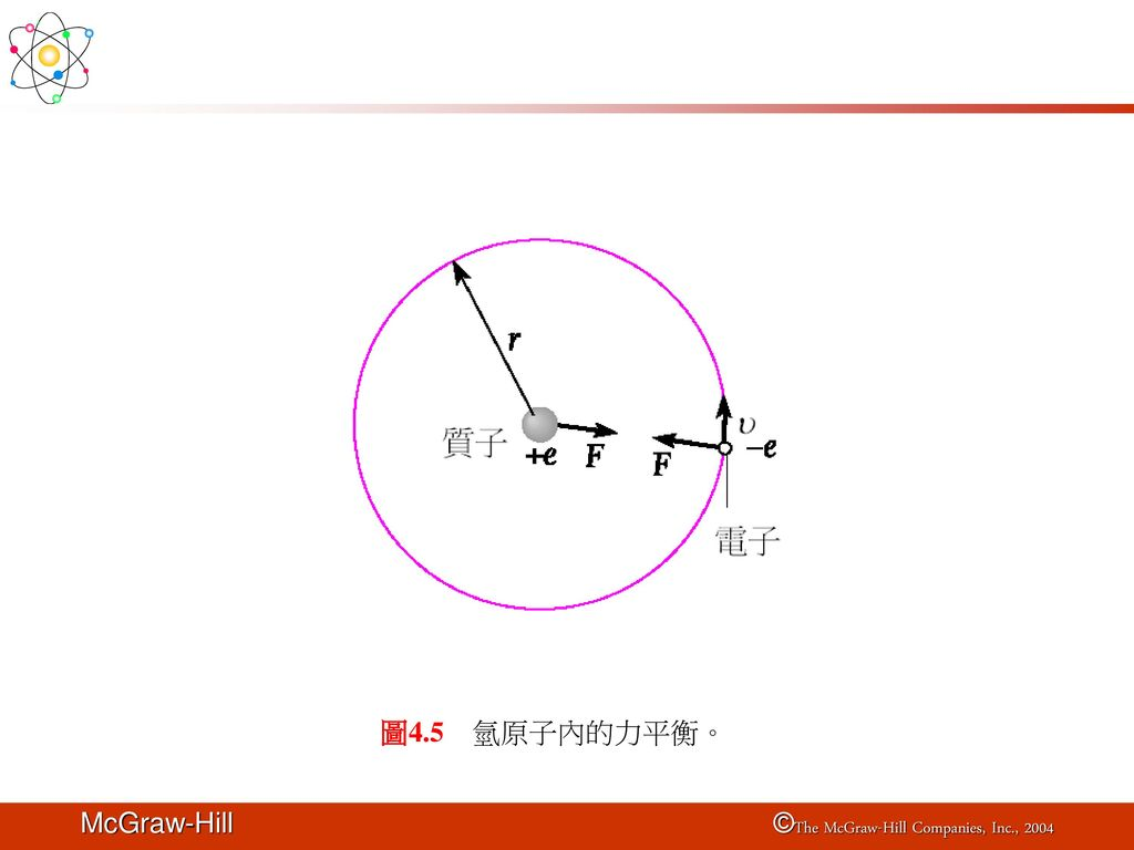 圖4.5 氫原子內的力平衡。