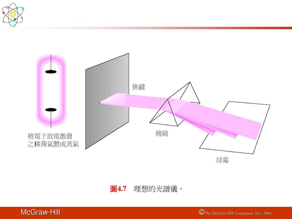 圖4.7 理想的光譜儀。