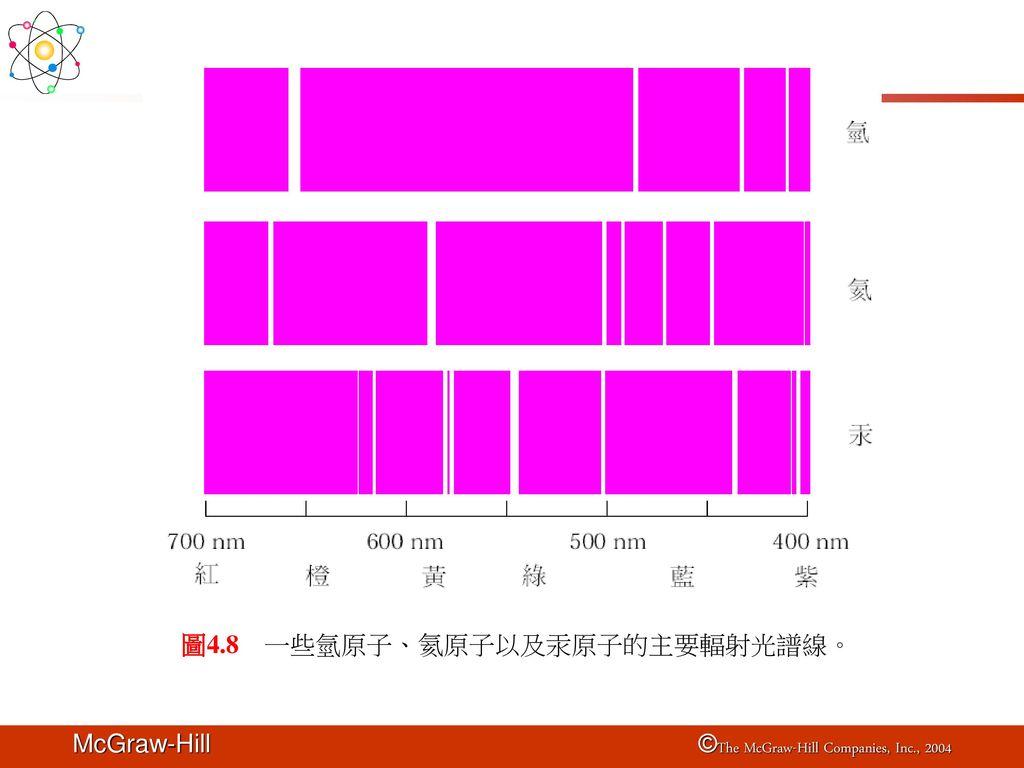 圖4.8 一些氫原子、氦原子以及汞原子的主要輻射光譜線。