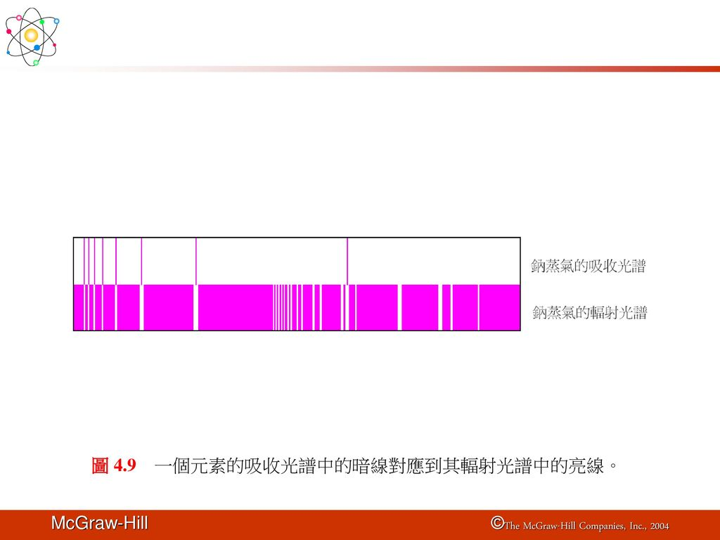 圖 4.9 一個元素的吸收光譜中的暗線對應到其輻射光譜中的亮線。