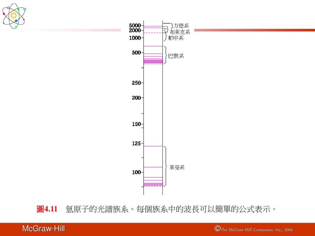 圖4.11 氫原子的光譜族系。每個族系中的波長可以簡單的公式表示。