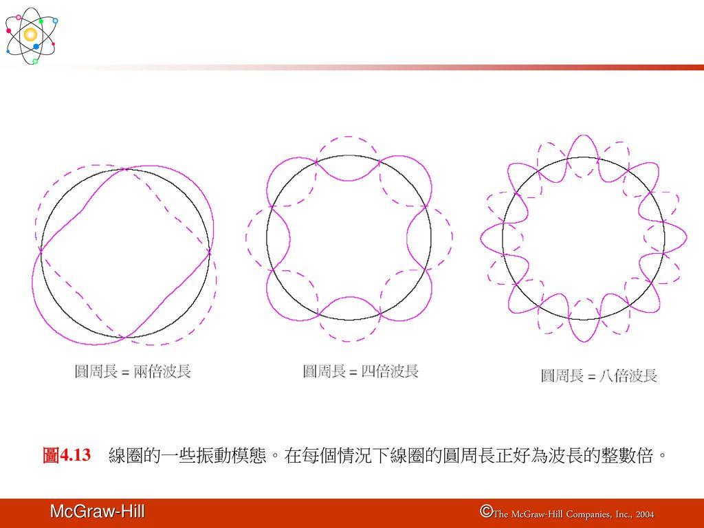 圖4.13 線圈的一些振動模態。在每個情況下線圈的圓周長正好為波長的整數倍。