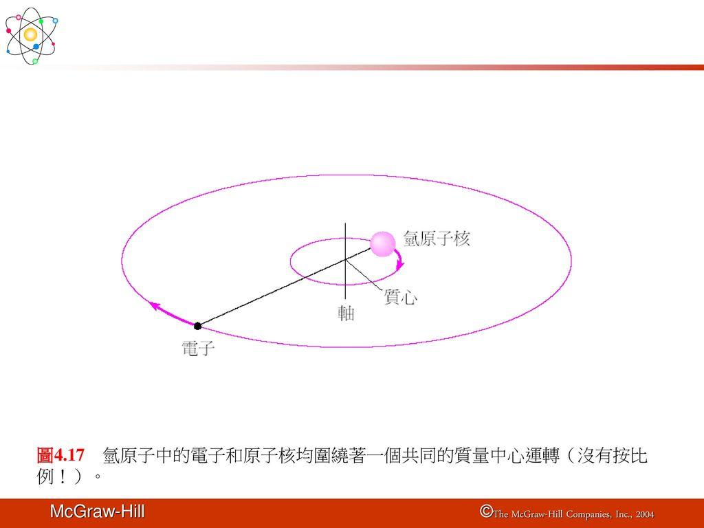 圖4.17 氫原子中的電子和原子核均圍繞著一個共同的質量中心運轉(沒有按比例!)。