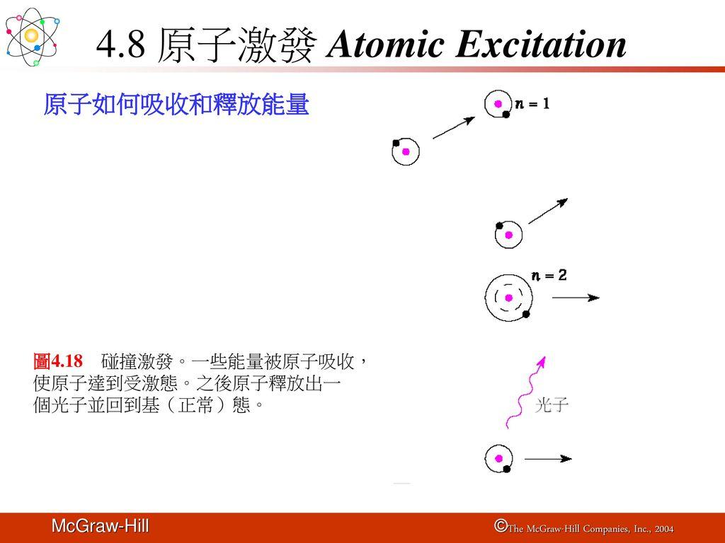 4.8 原子激發 Atomic Excitation