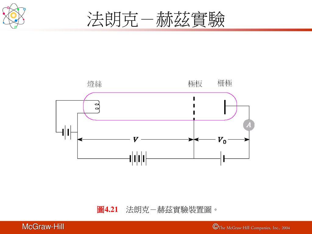 法朗克-赫茲實驗 圖4.21 法朗克-赫茲實驗裝置圖。