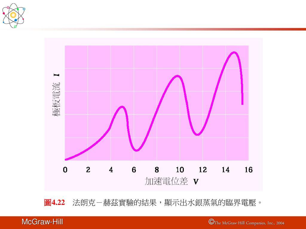 圖4.22 法朗克-赫茲實驗的結果,顯示出水銀蒸氣的臨界電壓。